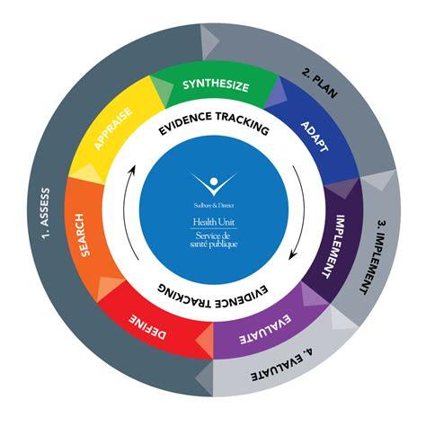 public health sudbury districts ophs eidm wheel
