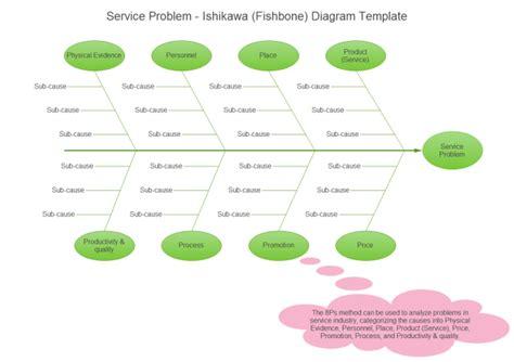 service problem ishikawa diagram  service problem