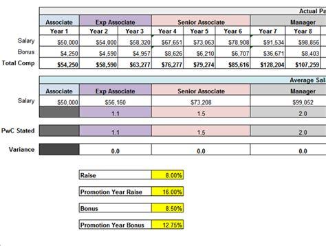 bonus structure employee bonus spreadsheet employee bonus spreadsheet newhairstylesformen2014