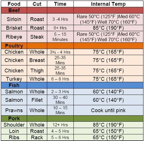pork loin temperature 10 best images about meat chart on pinterest poultry meat temperature chart and charts