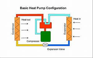 Heat Engine  Heat Engine Heat Pump