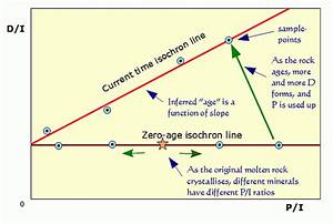 Iose  Cosmology And Timelines Of The World