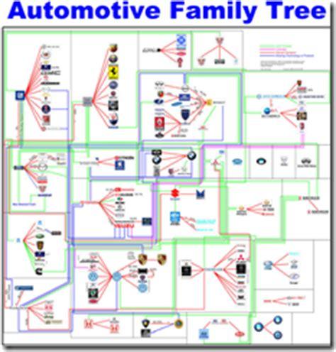 Automotive Family Tree  Chart Porn