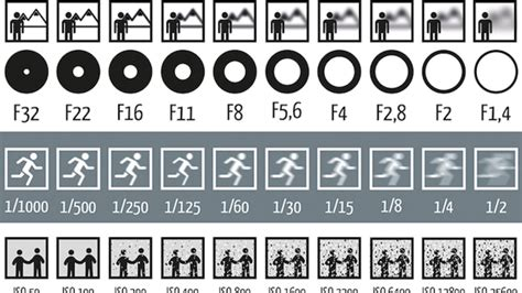 This Chart Shows How Aperture, Shutter Speed, and ISO