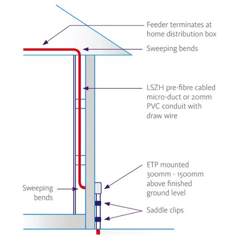 House Wiring With Fiber Optic by Building Or Renovating Ultrafast Fibre