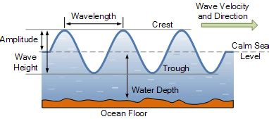 Wave Energy Alternative Tutorials