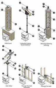 How To Install A Pellet Vent Pipe