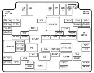 Gmc Envoy Fuse Box Diagram Auto Genius