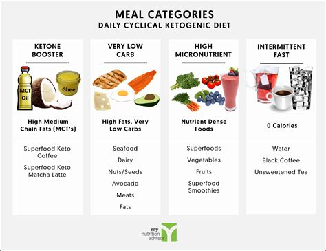 daily cyclical ketogenic diet keto diet plan overview