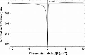 Variation Of Normalized Raman Gain As A Function Of Phase