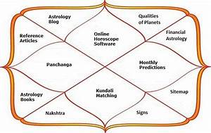 Indian Astrology Free Birth Chart Basic Personal Reading Karmic Keran