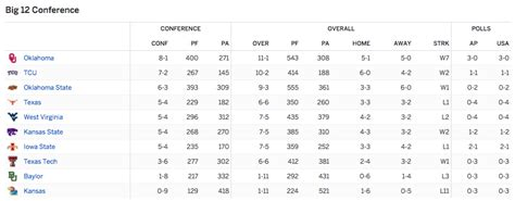 Here Are The Final Regular Season Standings For The 5