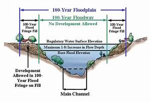Floodplain executive order is latest obama power grab