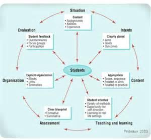 Ralph Tyler Curriculum Design Model
