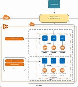 Amazon Ecs Launch Types