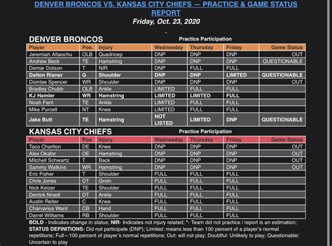 Broncos Unveil Final Injury Report for Week 7 vs. Chiefs ...