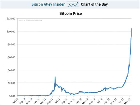 bitcoin rate chart of the day the parabolic rise of bitcoin jpg