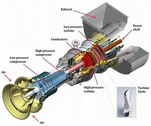 Structure Of A Typical Industrial Gas Turbine