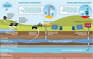Wann Kommt Grundwasser : hahn oder flasche wie gut ist berliner trinkwasser berlin aktuelle nachrichten berliner ~ Whattoseeinmadrid.com Haus und Dekorationen