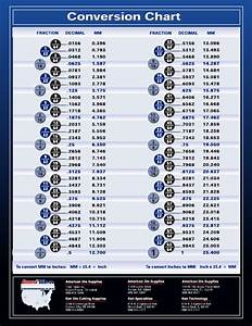 Bmi Reading Chart Fraction Decimal Millimeter Conversion Chart Download
