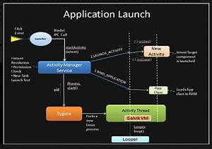 Android Application Launch Explained  From Zygote To Your