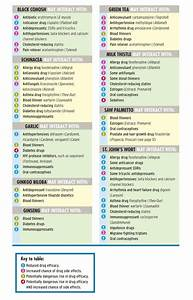 Blood Pressure Chart For Kids Dangers Of Combining Herbal Medicines With Drugs