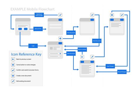 Mobilewebsitesitemapjpg (2000×1326)  Ia  User Flow