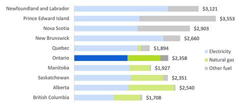 home energy costs  ontario