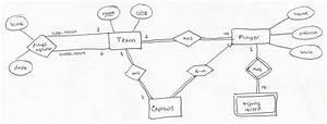 Er Diagram Cardinality Notation