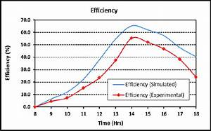 Graph Between Efficiency Of Solar Still And Time