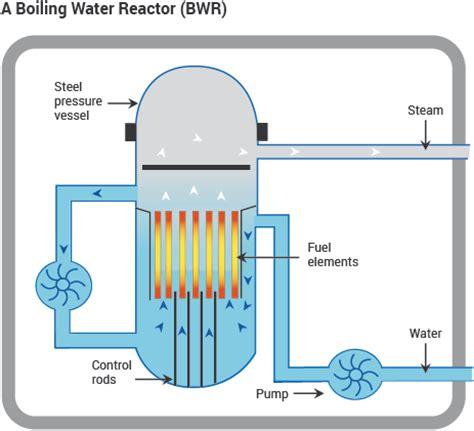 Nuclear Reactors Power Plant Reactor