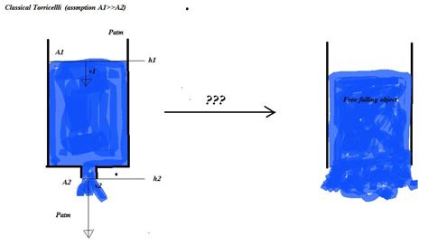 to drain water fluid dynamics is torricelli 39 s quot quot for big holes
