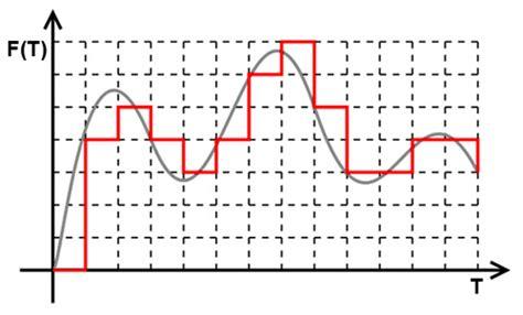 Understanding Audio Interfaces: DACs, Bit Depth, Sampling ...