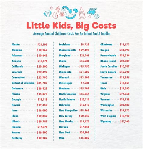this map shows the average cost of child care in each 662 | Webp.net compress image