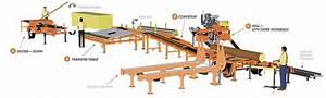 Wood-Mizer Canada - EN > LT70 Material Handling System