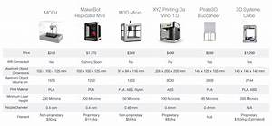 Metal Prices Chart Mod T Cheapest 3d Printer Yet Launches On Indiegogo With