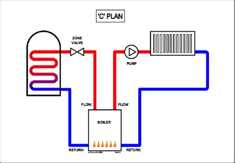 confused c plan gravity system page 2 diynot