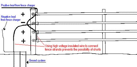 A Diagram To Wire A Electric Fence For by Improving Poor Ground System