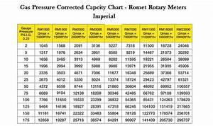 Romet Rotary