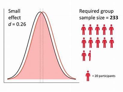 Effect Sample Distribution Calculate Medium Sizes Data