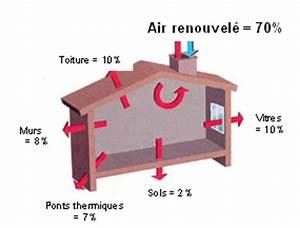Quelle Vmc Choisir : ventiler sa maison bbc vmc simple ou double flux par ~ Melissatoandfro.com Idées de Décoration