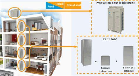 fourniture bureaux eau chaude sanitaire basse conso chauffe eau
