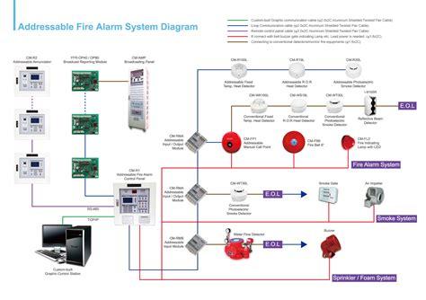 alarm kebakaran alarm kebakaran alarm panel readingrat net