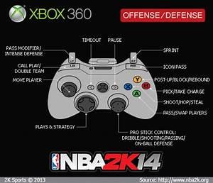Nba 2k14 Xbox 360 Gamepad Controls  U0026 Diagram