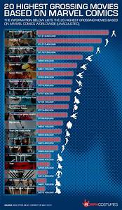 The 20 Highest Grossing Movies Based On Marvel Comics ...