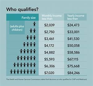 Texas Medicaid Eligibility Income Chart 2018 Do I Qualify Texas Children 39 S Health Plan