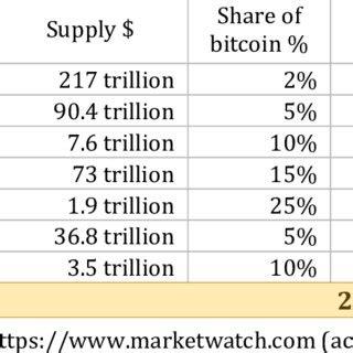 Major dips in bitcoin history so far. Historical Corrections of Bitcoin (BTCUSD)   Download Table