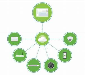 Cisco Meraki Cloud Controlled Wifi  Routing  Security Solutions