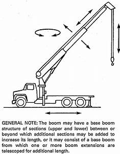An American National Standard Mobile And Locomotive Cranes