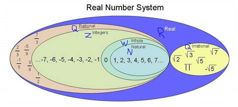 Rational And Irrational Numbers Kullabscom